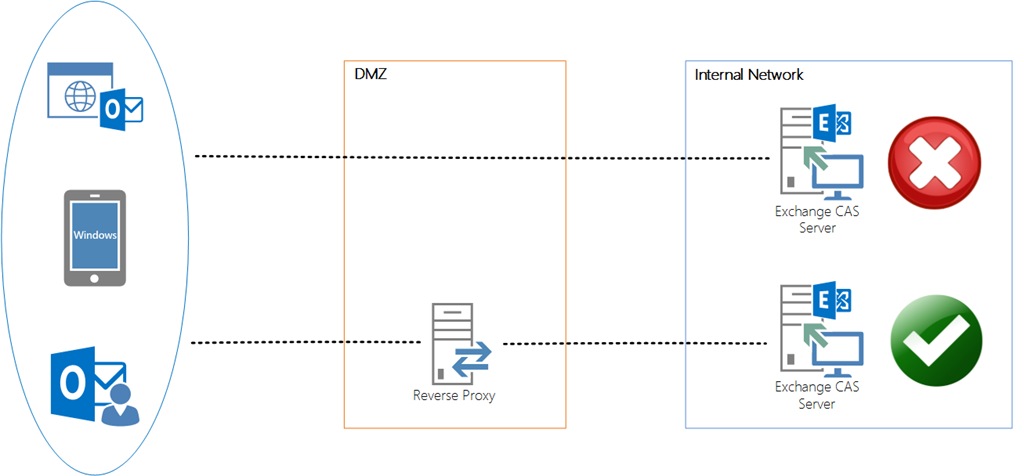 Exchange 2013 Technical Diagram Wiring Diagram And Ebooks